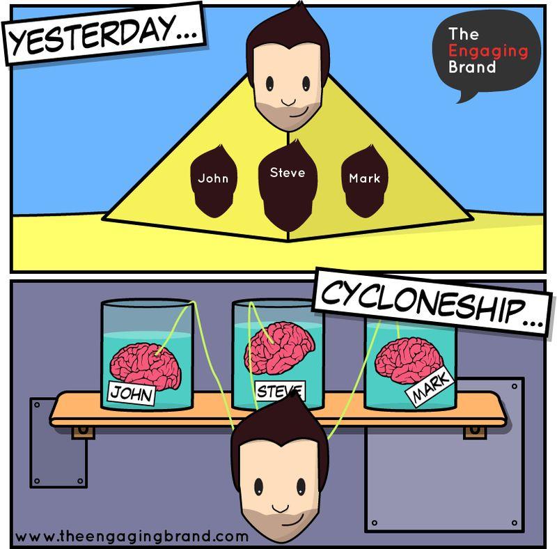 Cycloneship