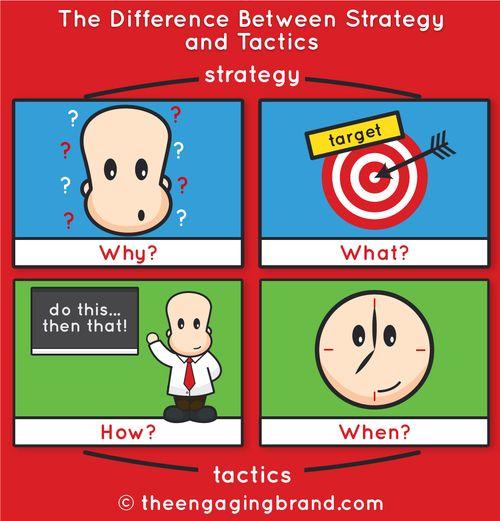 StrategyTactic